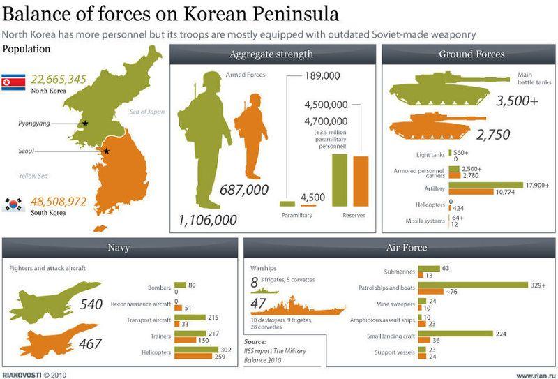 North Korea versus South Korea - Balance of Forces