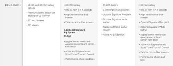 Tesla Motors Model S Highlights - Model S and Model S Signature