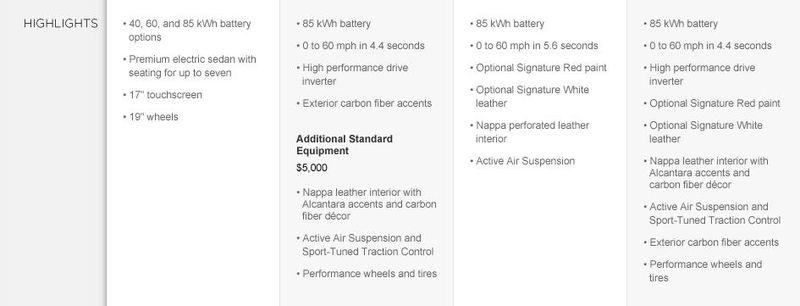 Tesla Motors Model S Highlights - Model S and Model S Signature