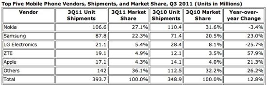 Top Five Mobile Phone Vendors, Shipments and Market Share in Millions of Units - Q3 2011 - IDC