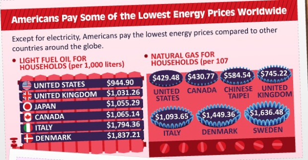 Natural gas and heating oil prices