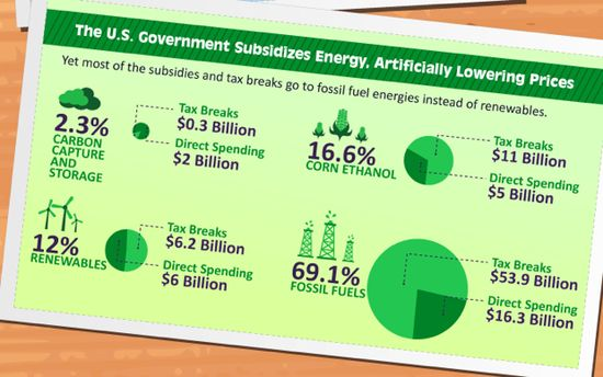 U.S. Government Energy Subsidies