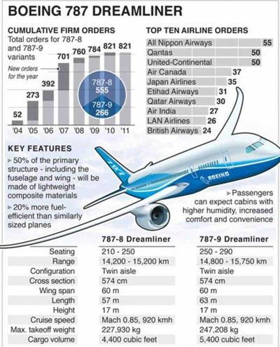 Boeing 787 Dreamliner Firm Orders as of October 2011 and Configurations