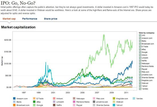 Groupon IPO - Go or No-Go