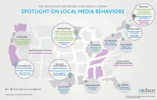 Local Media Behaviors In Selected Major Markets - Nielsen