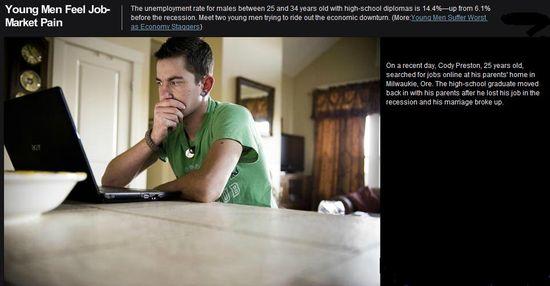 Young Men feel Job-Market Pain