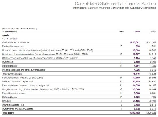 IBM Consolidated Statement of Financial Position 1