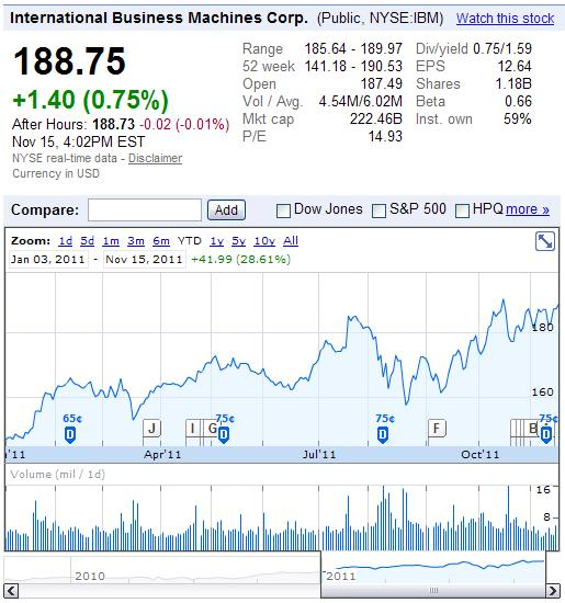 IBM Stock Price For the Year To Date Ending November 15, 2011