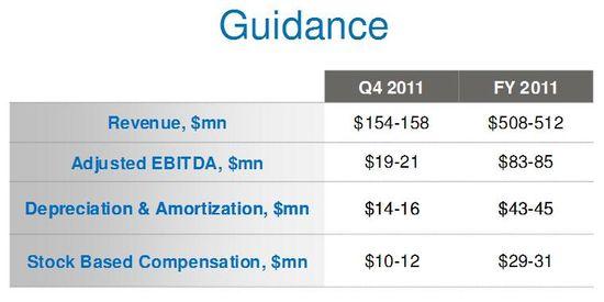 LinkedIn Q4 2011 and YTD 2011 Earnings Forecast