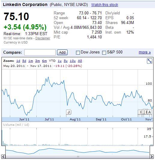 LinkedIn (NYSE-LNKD) stock price as of November 17, 2011