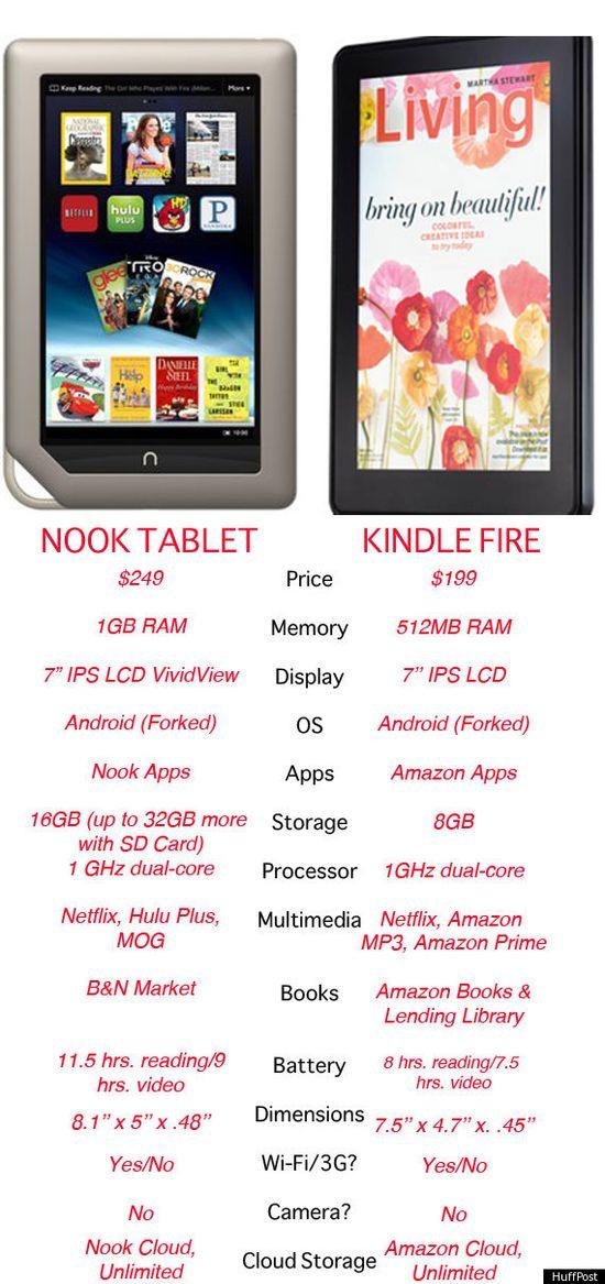 B&N Nook Tablet versus Kindle Fire Comparison