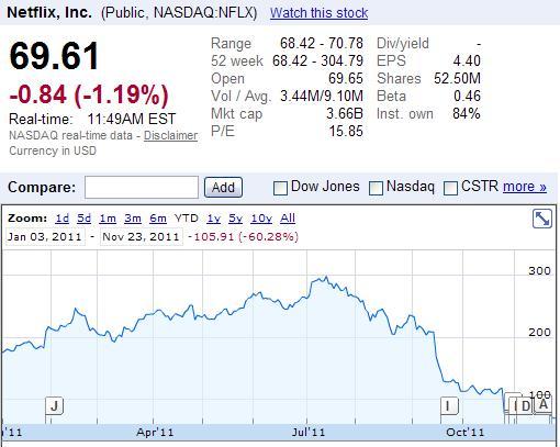 Netflix, Inc (NASDAQ-NFLX) Stock Price Jan 3, 2011 through Nov 23, 2011 at 11.49 AM EST