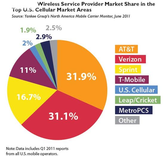 Wirless Service Provider Market Share in the Top U.S.Cellular Market Areas - Yankee Group's North America Mobile Carrier Monitor, June 2011