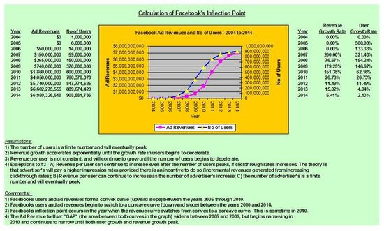 Calcuation of Facebook's Inflection Point