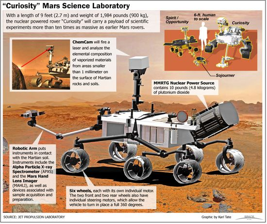Curiosity Rover with its key cameras and sensors