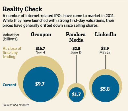 Reality Check - Startups whose market caps have collapsed post-IPO include Groupon, Pandora and LinkedIn