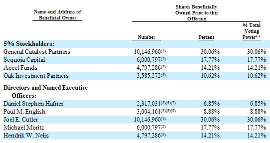 Kayak 5% Stockholders of Total Shares Outstanding - October 31, 2010
