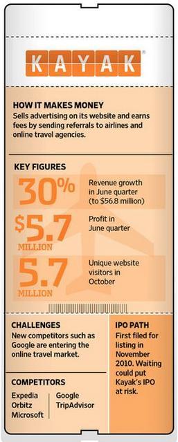 Kayak Infographic