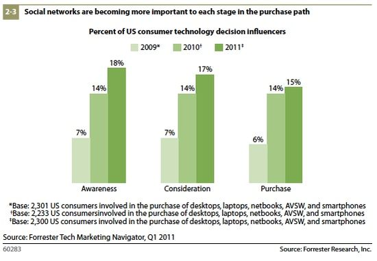 Social networks are becoming more important to each stage in the purchase path by awareness, consideration and purchase - Forrester Research - Q1 2011