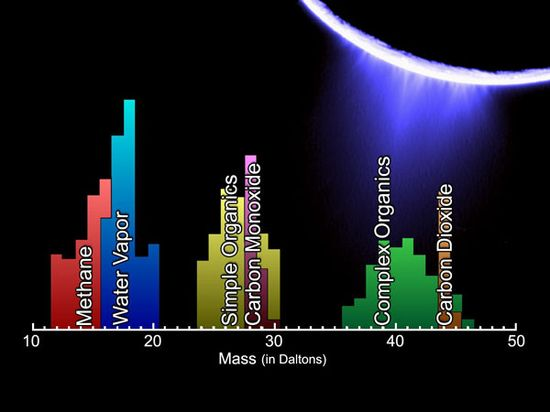 The new data indicate that the water molecules are blasting off from Enceladus at faster than 600 meters per second (about 1,200 miles per hour).