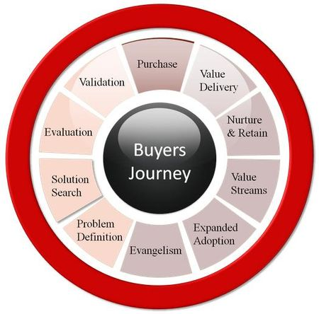 Buyers Journey - NBS Consulting Group, Inc.- Copyrighted 2011
