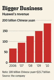 Huawei's revenues generated from its contract work with Iran