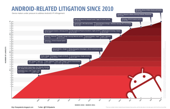 Android-Related Litigation Since 2010