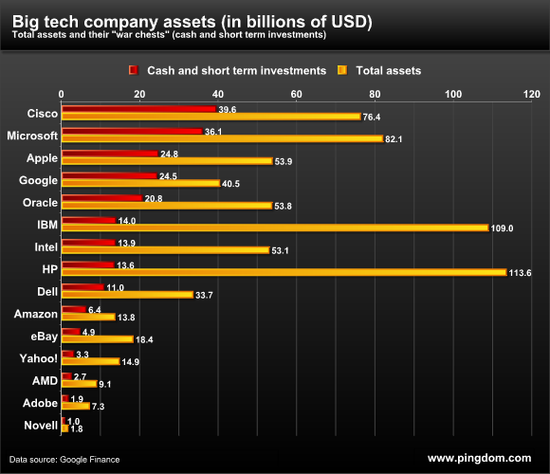 Big Tech Company Assets (in billions of USD) - March 2011