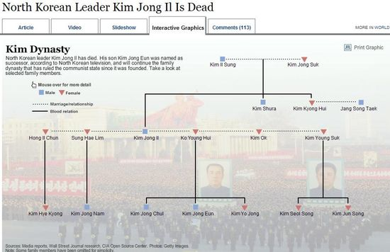 The Kim Dynasty Family Tree