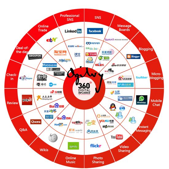 China's Social Media Ecosystem (Click Image To Enlarge)