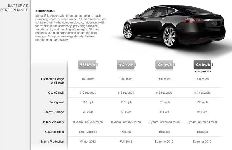 Tesla Motors Model S Battery U0026 Performance   Model S And Model S Signature