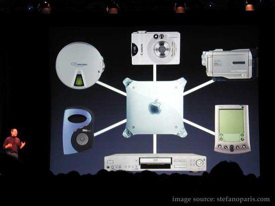 Steve Jobs' Digital Hub Strategy