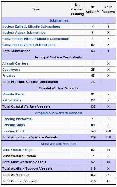 China's Navy inventotry of submarines, surface combat ships, coastal warfare vessels, amphibious warfare vessels and mine warfare vessels