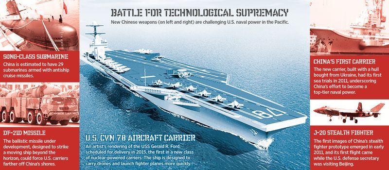 Battle For Technological Supremacy - New Chinese weapons are challenging US naval power in the Pacific