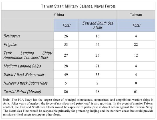 China's Navy and its East and South China Seas Fleets versus Taiwan's Navy