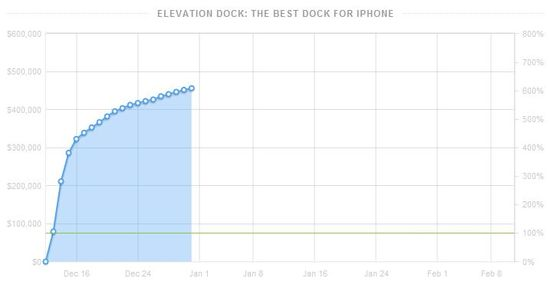 Elevation Dock was the Kickstarter project that came out of the gate the fastest, raising $165,910 in a 24 hour period