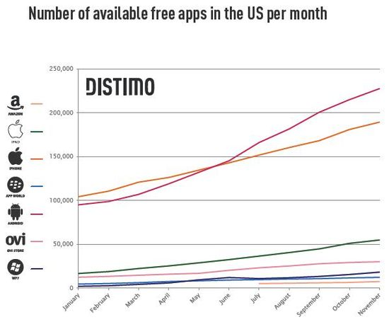 Total Number of Available Free Apps In The US Per Month - Distimo - December 2011