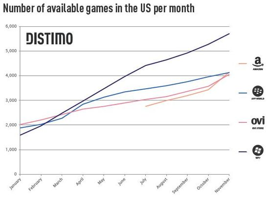 Total Number of Available Games In The US Per Month - Distimo - December 2011