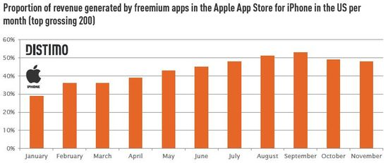 Proportion of Revenue Generated by Free Apps in the Apple App Store for iPhone in the US Per Month (Top Grossing 200) - Distimo - December 2011