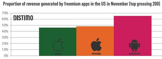 Proportion of Revenue Generated by Free Apps for the iPhone, iPad and Android in the Month of November (Top Grossing 200) - Distimo - December 2011