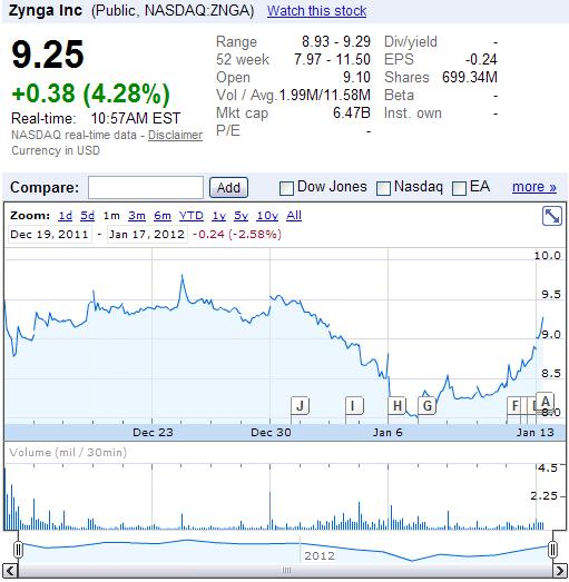 Zynga (NASDAQ-ZNGA) stock price since IPO of December 16, 2011