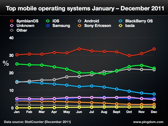 Top Mobile Operating Systems - January through December 2011 - StatCounter - December 2011