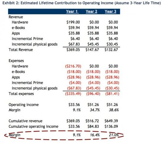 Estimated Lifetime Contribution To Operating Income Over A Three-Year Product Life - Business Insider