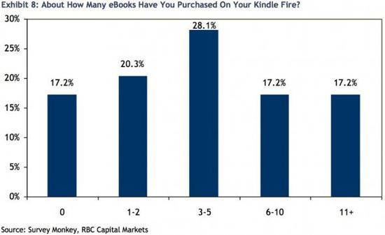 About How Many eBooks Have You Purchased On Your Kindle Fire
