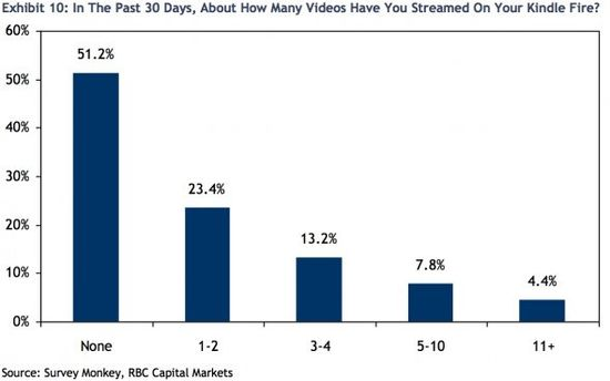 In The Past 30 Days, About How Many Videos Have You Streamed On Your Kindle Fire - Survey Monkey, RBC Capital Markets
