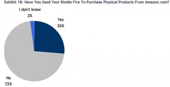 Have You Used Your Kindle Fire To Purchase Physical Products From Amazon