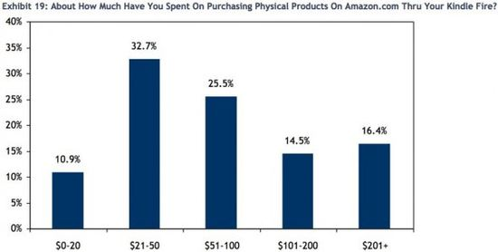 About How Much Have You Spent On Purchasing Physical Products On Amazon thru Your Kindle Fire