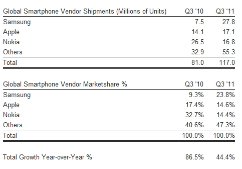 Global Smartphone Unit Shipments and Market Shares - Q3 2011 versus Q3 2010 - Strategy Analytics