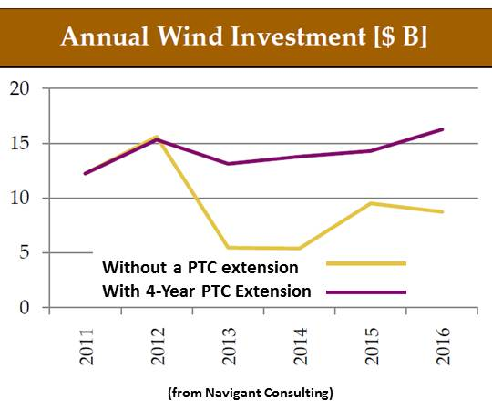 Annual Wind Investment (in $Billions) - With and Without PTC Extension - Navigant Consulting