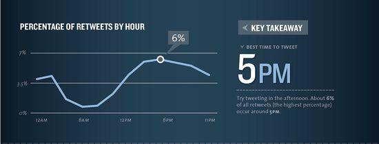 Percentage of Retweets by Hour - Best Time To Tween 500 p.m. EST - kissmetrics